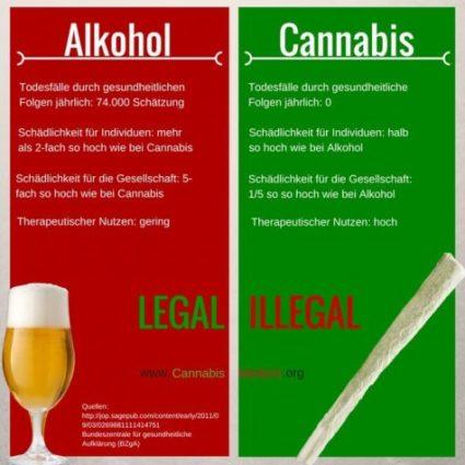 Foto by: http://cannabismedizin.org/
